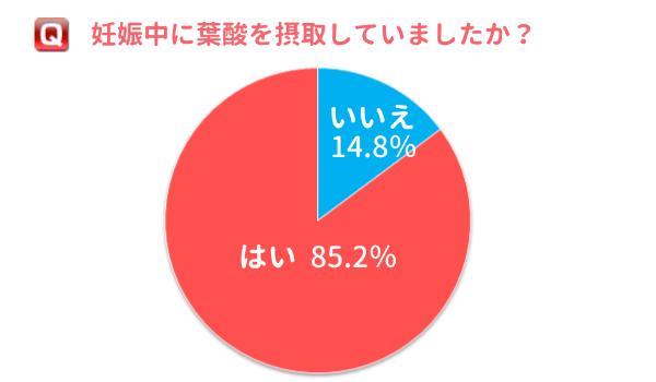 葉酸摂取グラフ1
